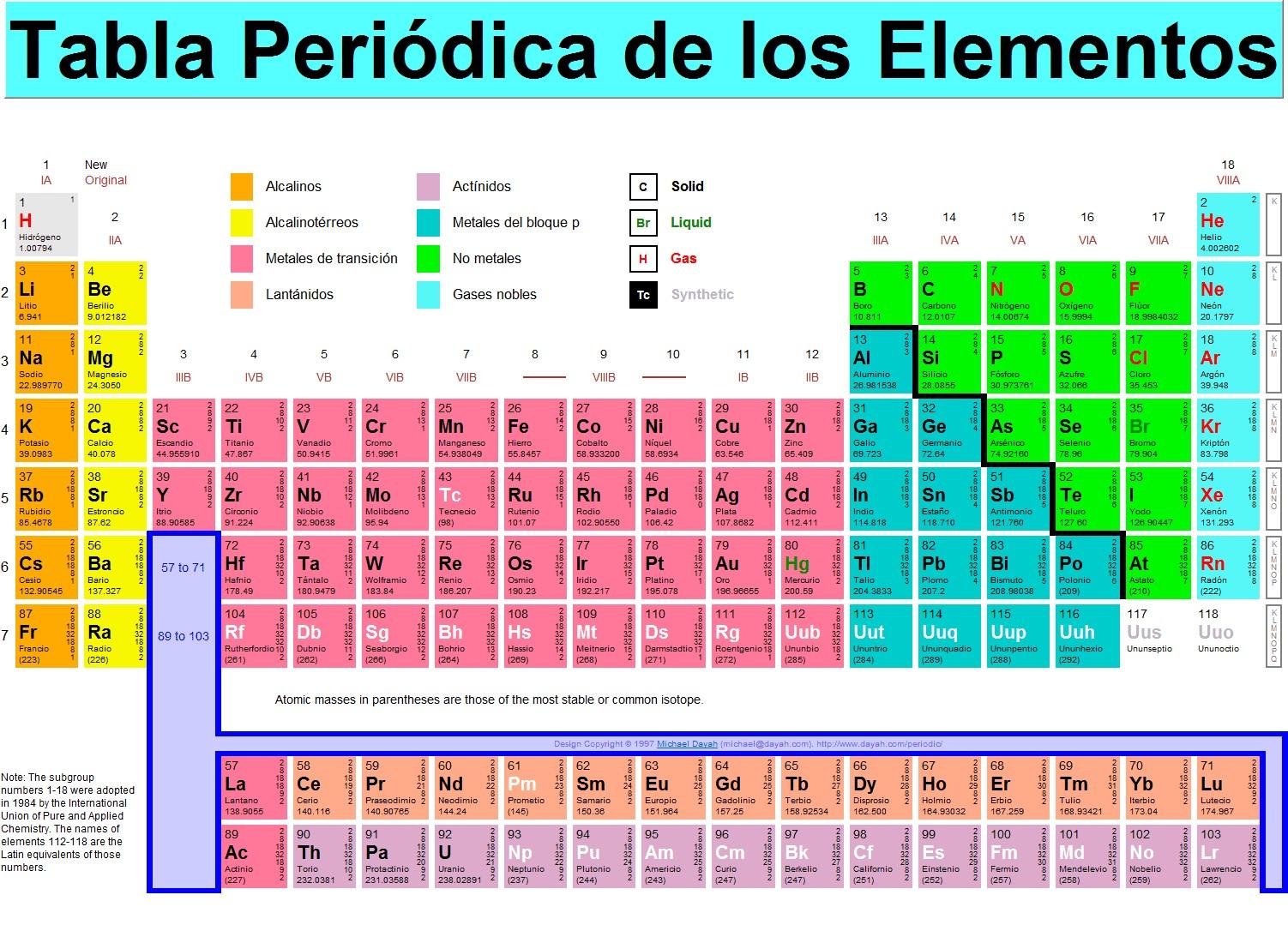 Los elementos de la tabla peridica parte i de norte a sur los elementos de la tabla peridica parte i urtaz Images